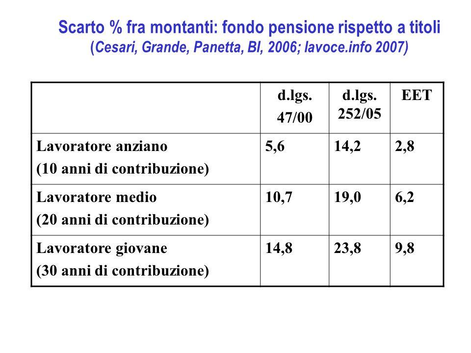 Scarto % fra montanti: fondo pensione rispetto a titoli ( Cesari, Grande, Panetta, BI, 2006; lavoce.info 2007) d.lgs.