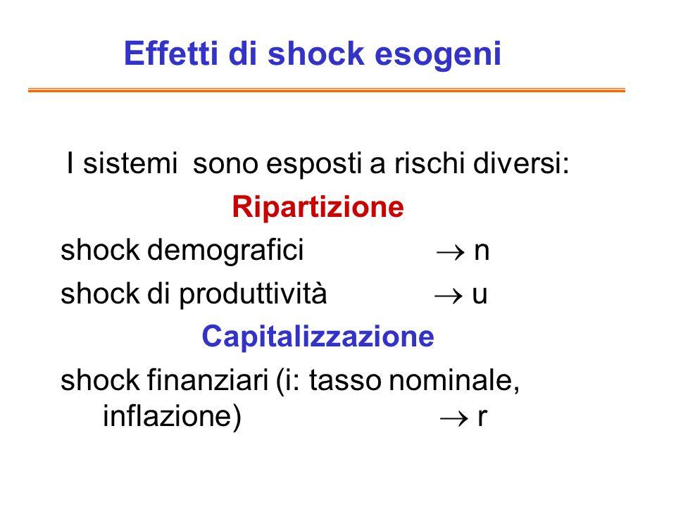 I sistemi sono esposti a rischi diversi: Ripartizione shock demografici n shock di produttività u Capitalizzazione shock finanziari (i: tasso nominale, inflazione) r