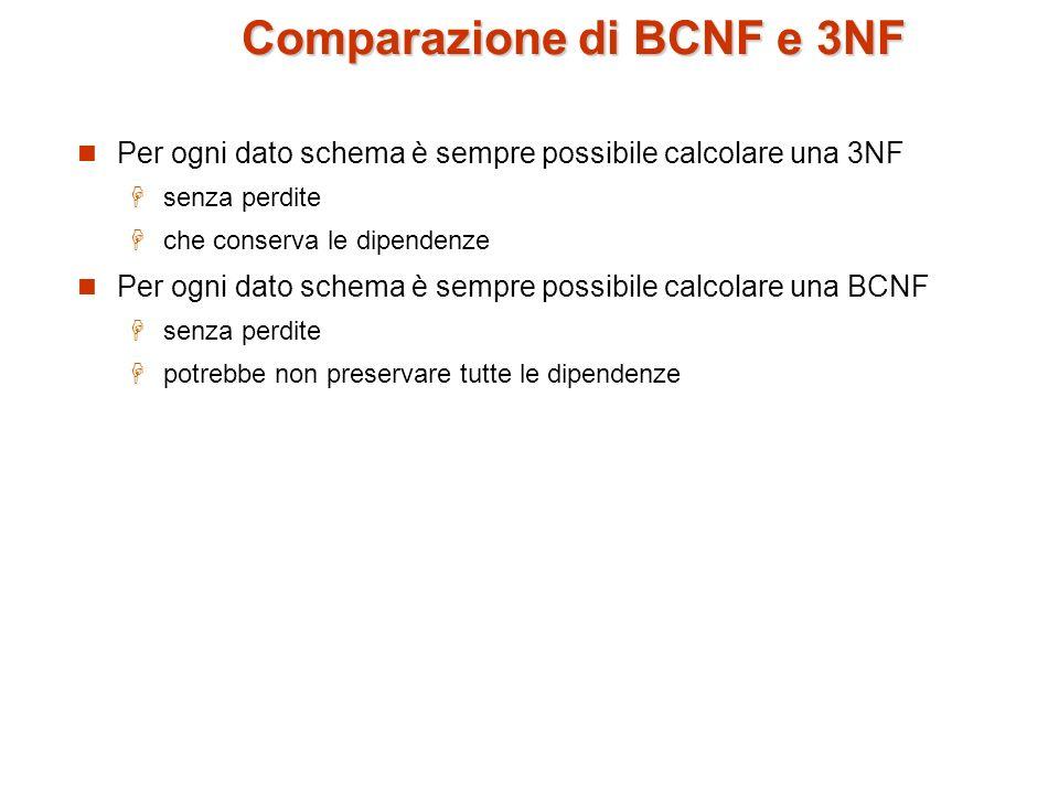 Comparazione di BCNF e 3NF (Cont.) J j 1 j 2 j 3 null L l1l1l1l2l1l1l1l2 K k1k1k1k2k1k1k1k2 Uno schema in 3NF ma non in BCNF comporta: ripetizione di informazioni (ad es., la coppia di dati l 1, k 1 ) necessita limpiego di valori nulli (ad es., per rappresentare la correlazione tra l 2, e k 2 quando non ci siano corrispondenti valori per J).