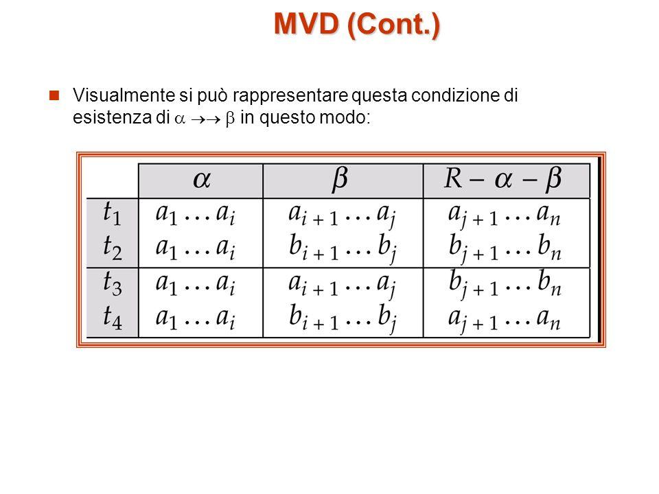 Esempio Sia R uno schema il cui insieme X di attributi è partizionato in 3 sottoinsiemi non vuoti.