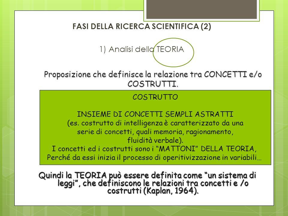 FASI DELLA RICERCA SCIENTIFICA (2) 1) Analisi della TEORIA Proposizione che definisce la relazione tra CONCETTI e/o COSTRUTTI. COSTRUTTO INSIEME DI CO