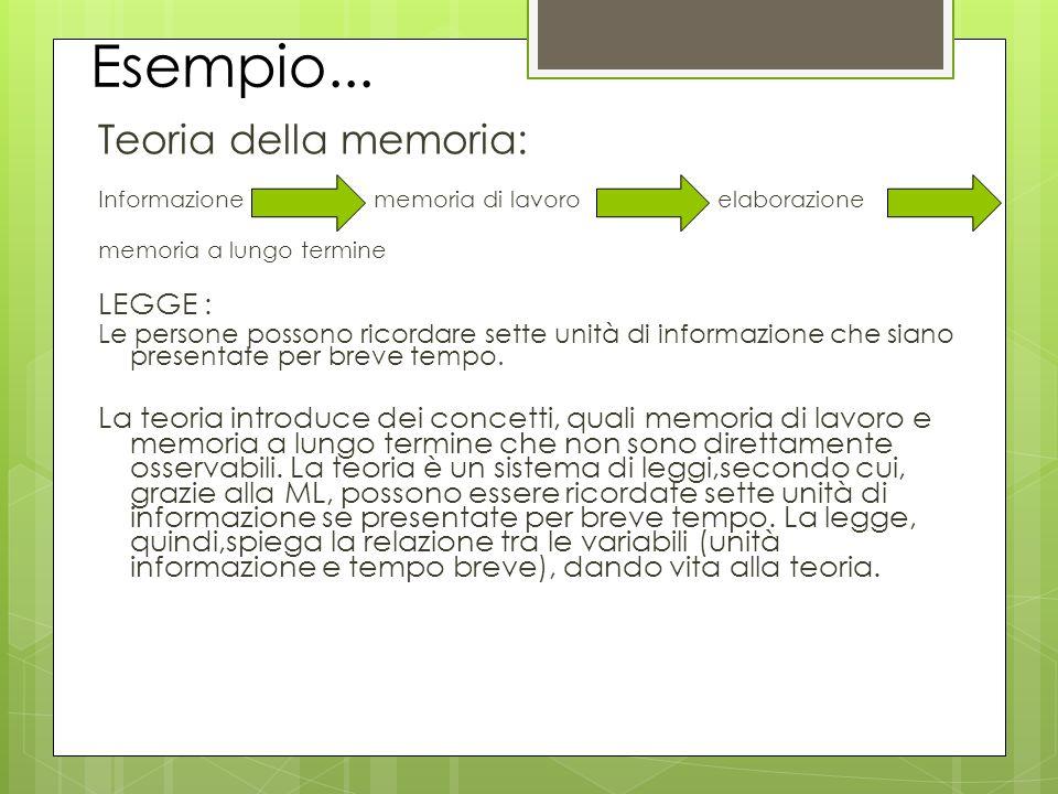 Esempio... Teoria della memoria: Informazione memoria di lavoro elaborazione memoria a lungo termine LEGGE : Le persone possono ricordare sette unità