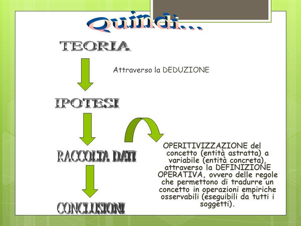 OPERITIVIZZAZIONE del concetto (entità astratta) a variabile (entità concreta), attraverso la DEFINIZIONE OPERATIVA, ovvero delle regole che permetton