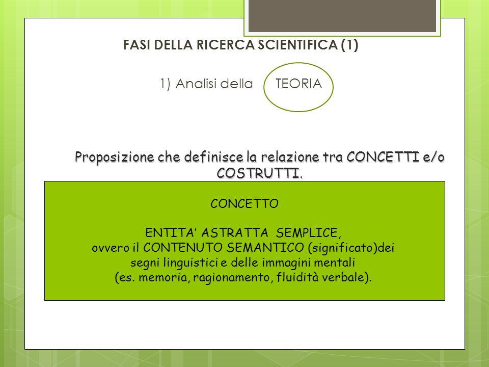 FASI DELLA RICERCA SCIENTIFICA (1) 1) Analisi della TEORIA Proposizione che definisce la relazione tra CONCETTI e/o COSTRUTTI. CONCETTO ENTITA ASTRATT