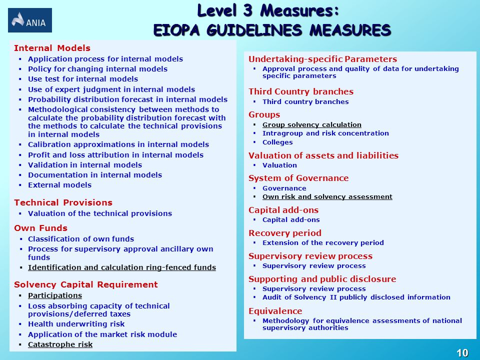 Level 3 Measures: EIOPA GUIDELINES MEASURES EIOPA GUIDELINES MEASURES Internal Models Application process for internal models Policy for changing inte