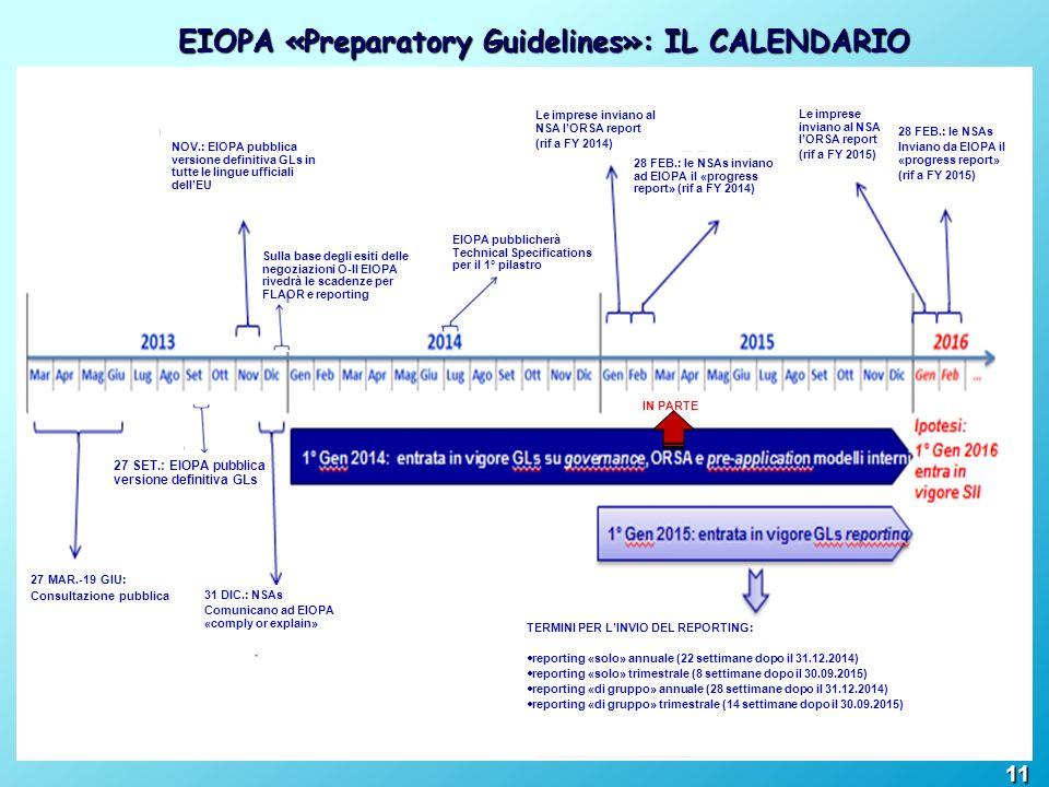 EIOPA «Preparatory Guidelines»: IL CALENDARIO Sulla base degli esiti delle negoziazioni O-II EIOPA rivedrà le scadenze per FLAOR e reporting 27 SET.: EIOPA pubblica versione definitiva GLs IN PARTE EIOPA pubblicherà Technical Specifications per il 1° pilastro TERMINI PER LINVIO DEL REPORTING: reporting «solo» annuale (22 settimane dopo il 31.12.2014) reporting «solo» trimestrale (8 settimane dopo il 30.09.2015) reporting «di gruppo» annuale (28 settimane dopo il 31.12.2014) reporting «di gruppo» trimestrale (14 settimane dopo il 30.09.2015) 11 27 MAR.-19 GIU: Consultazione pubblica 31 DIC.: NSAs Comunicano ad EIOPA «comply or explain» NOV.: EIOPA pubblica versione definitiva GLs in tutte le lingue ufficiali dellEU Le imprese inviano al NSA lORSA report (rif a FY 2014) 28 FEB.: le NSAs inviano ad EIOPA il «progress report» (rif a FY 2014) Le imprese inviano al NSA lORSA report (rif a FY 2015) 28 FEB.: le NSAs Inviano da EIOPA il «progress report» (rif a FY 2015)