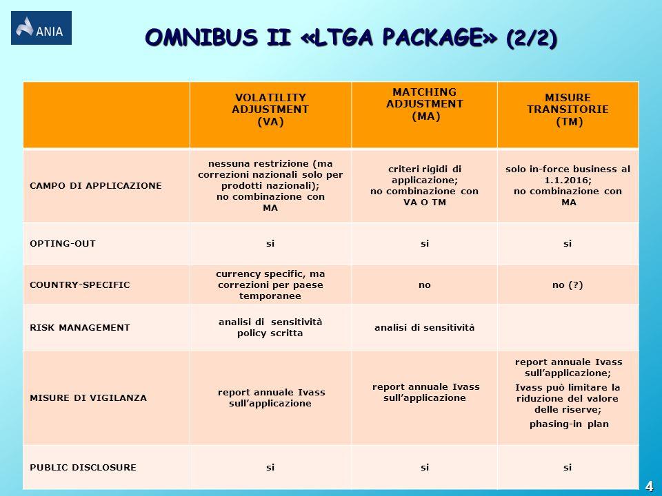 VOLATILITY ADJUSTMENT (VA) MATCHING ADJUSTMENT (MA) MISURE TRANSITORIE (TM) CAMPO DI APPLICAZIONE nessuna restrizione (ma correzioni nazionali solo per prodotti nazionali); no combinazione con MA criteri rigidi di applicazione; no combinazione con VA O TM solo in-force business al 1.1.2016; no combinazione con MA OPTING-OUTsi COUNTRY-SPECIFIC currency specific, ma correzioni per paese temporanee nono (?) RISK MANAGEMENT analisi di sensitività policy scritta analisi di sensitività MISURE DI VIGILANZA report annuale Ivass sullapplicazione report annuale Ivass sullapplicazione; Ivass può limitare la riduzione del valore delle riserve; phasing-in plan PUBLIC DISCLOSUREsi 4 OMNIBUS II «LTGA PACKAGE» (2/2)
