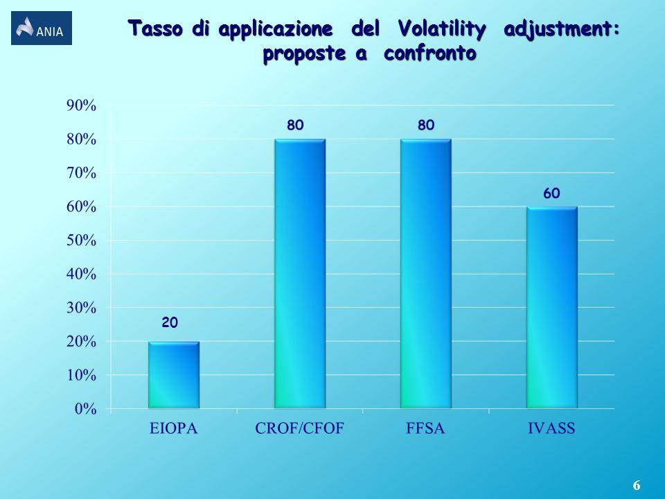 6 Tasso di applicazione del Volatility adjustment: proposte a confronto Tasso di applicazione del Volatility adjustment: proposte a confronto 20
