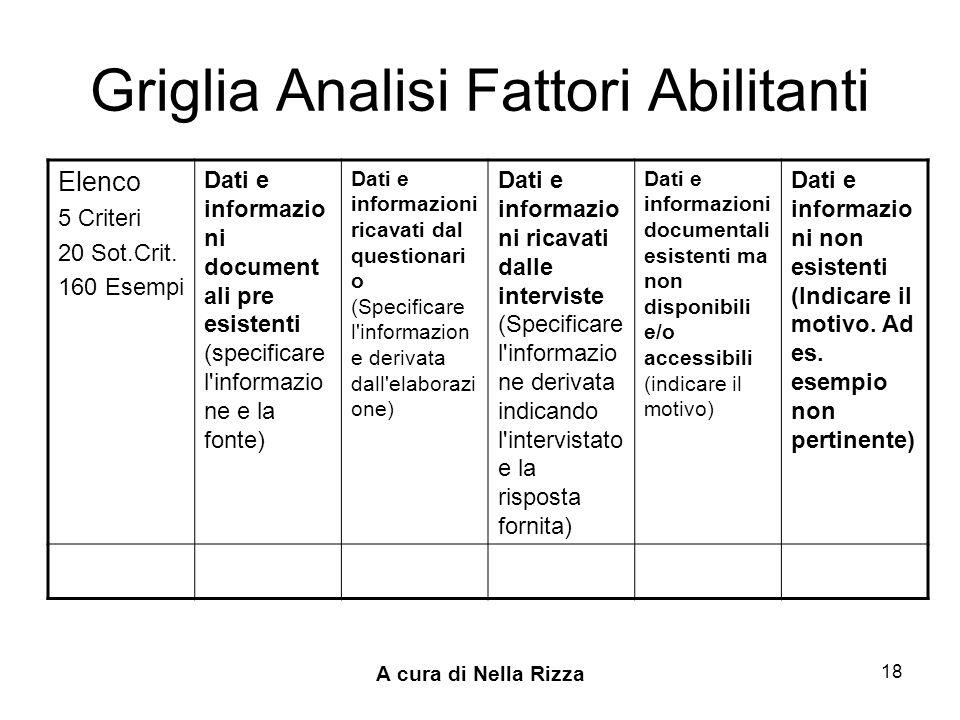 A cura di Nella Rizza 18 Griglia Analisi Fattori Abilitanti Elenco 5 Criteri 20 Sot.Crit.