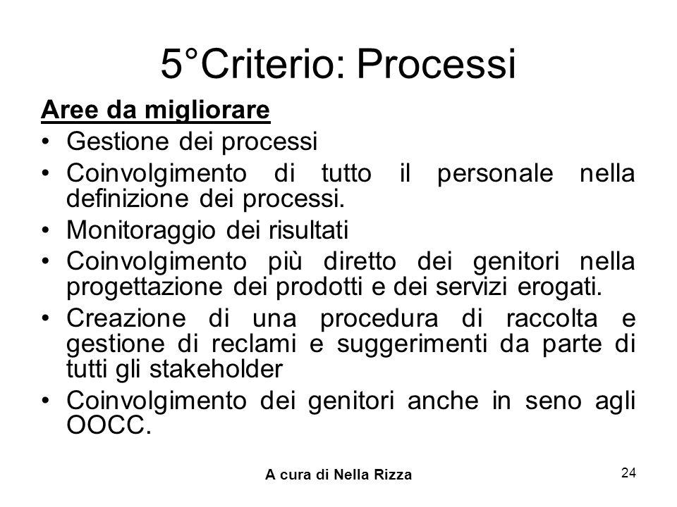 A cura di Nella Rizza 24 5°Criterio: Processi Aree da migliorare Gestione dei processi Coinvolgimento di tutto il personale nella definizione dei processi.