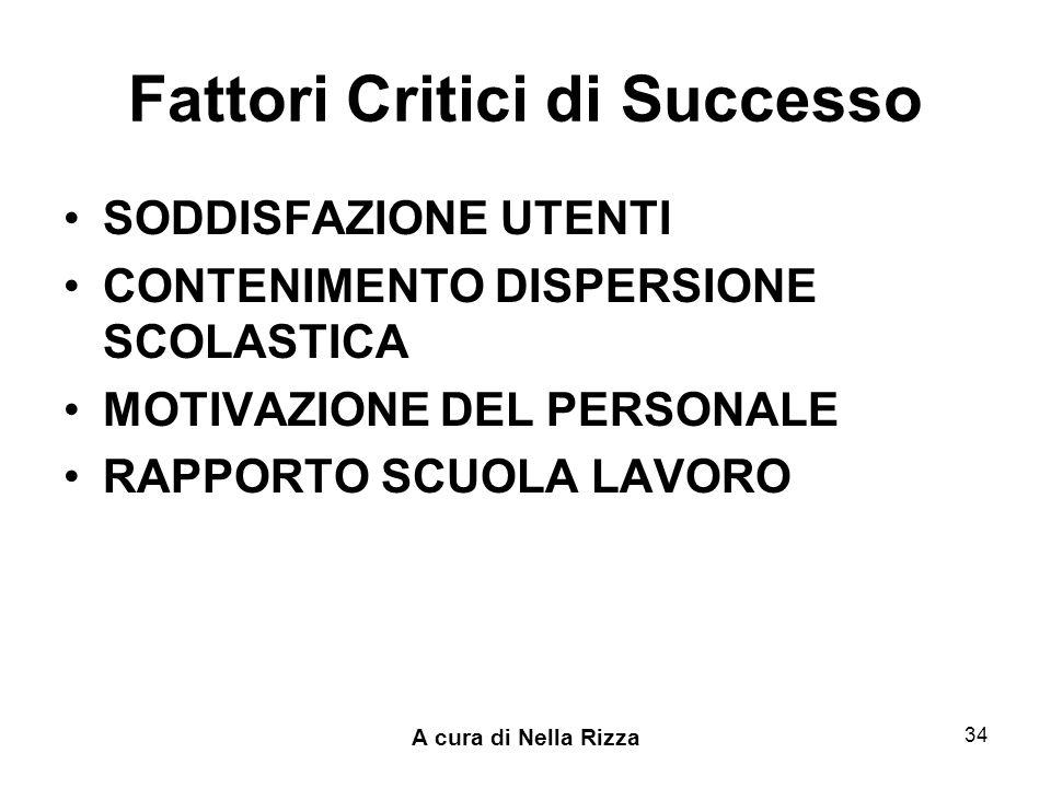 A cura di Nella Rizza 34 Fattori Critici di Successo SODDISFAZIONE UTENTI CONTENIMENTO DISPERSIONE SCOLASTICA MOTIVAZIONE DEL PERSONALE RAPPORTO SCUOLA LAVORO