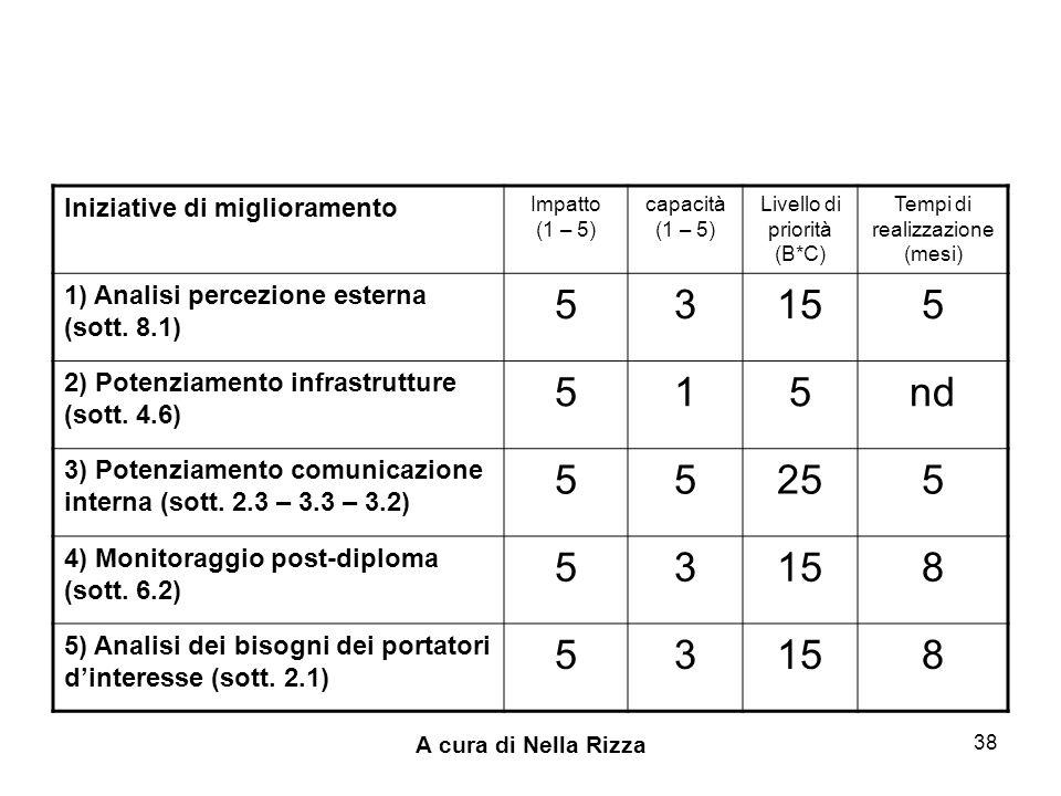 A cura di Nella Rizza 38 Iniziative di miglioramento Impatto (1 – 5) capacità (1 – 5) Livello di priorità (B*C) Tempi di realizzazione (mesi) 1) Analisi percezione esterna (sott.