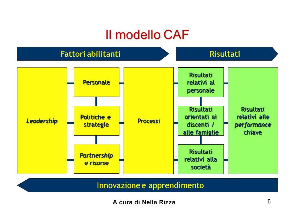 A cura di Nella Rizza 5 Il modello CAF Risultati relativi alle performance chiave Risultati relativi al personale Risultati orientati ai discenti / alle famiglie Risultati relativi alla società Partnership e risorse Politiche e strategie Personale Innovazione e apprendimento RisultatiFattori abilitanti LeadershipProcessi