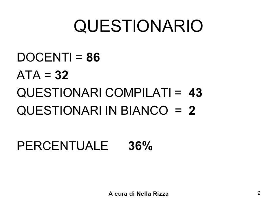 A cura di Nella Rizza 9 QUESTIONARIO DOCENTI = 86 ATA = 32 QUESTIONARI COMPILATI = 43 QUESTIONARI IN BIANCO = 2 PERCENTUALE 36%