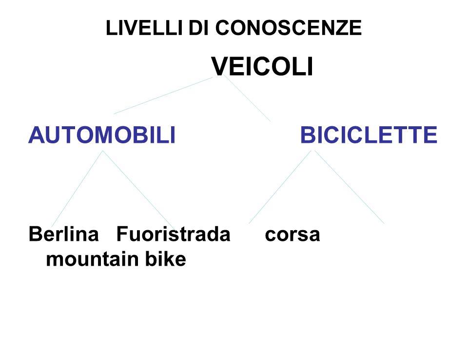 LIVELLI DI CONOSCENZE VEICOLI AUTOMOBILI BICICLETTE Berlina Fuoristrada corsa mountain bike