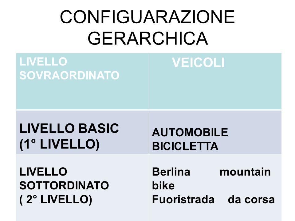 CONFIGUARAZIONE GERARCHICA LIVELLO SOVRAORDINATO VEICOLI LIVELLO BASIC (1° LIVELLO) AUTOMOBILE BICICLETTA LIVELLO SOTTORDINATO ( 2° LIVELLO) Berlina m