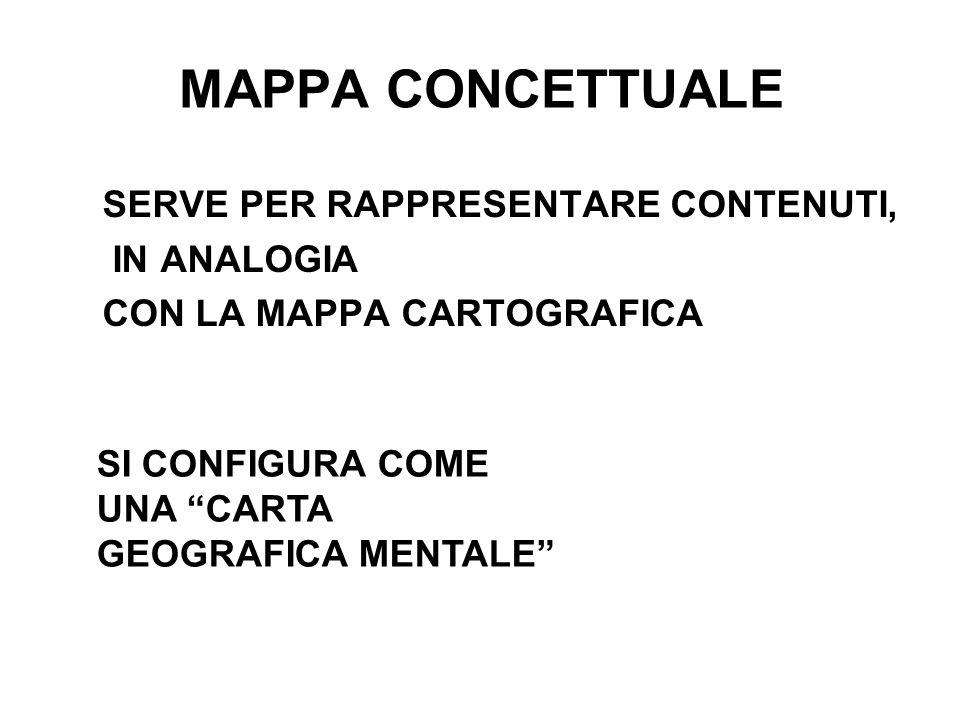 MAPPA CONCETTUALE SERVE PER RAPPRESENTARE CONTENUTI, IN ANALOGIA CON LA MAPPA CARTOGRAFICA SI CONFIGURA COME UNA CARTA GEOGRAFICA MENTALE