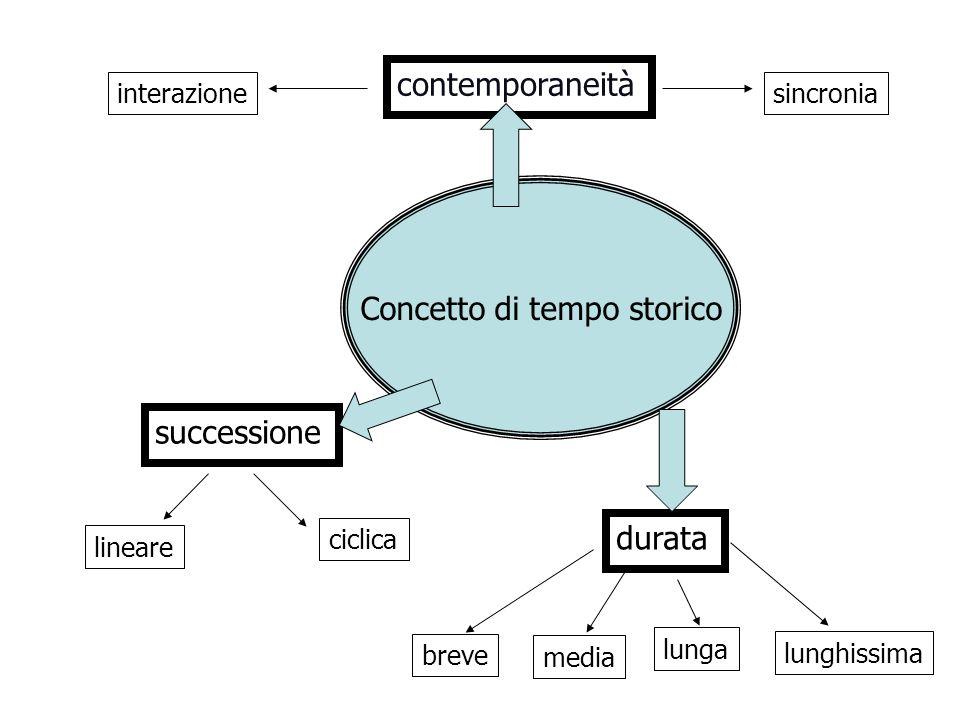 Concetto di tempo storico successione contemporaneità durata lineare ciclica breve media lunga lunghissima interazionesincronia