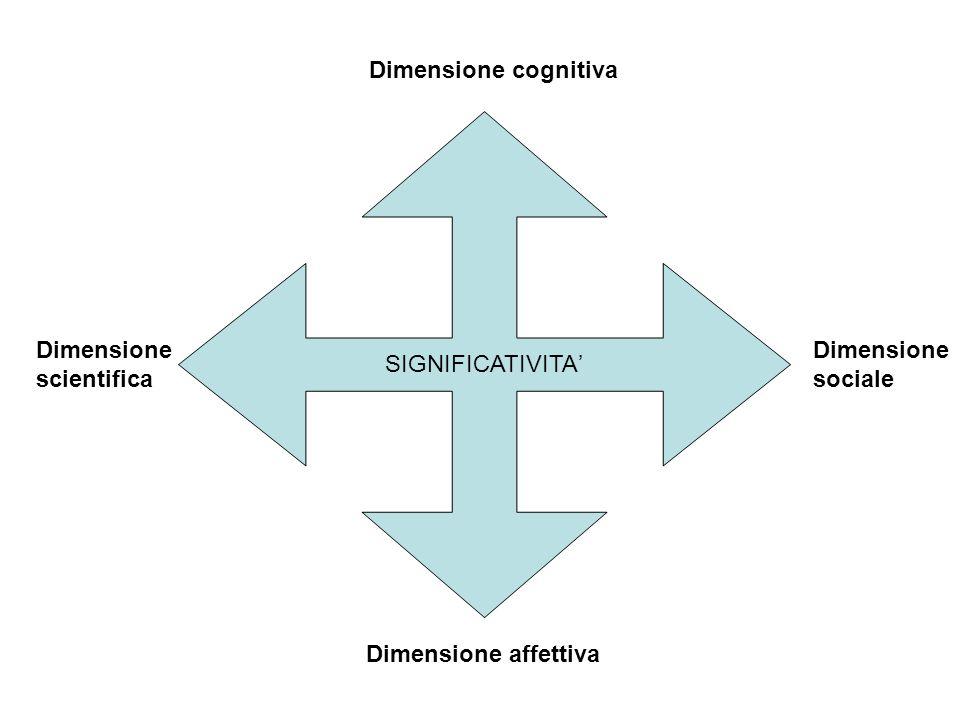 SIGNIFICATIVITA Dimensione cognitiva Dimensione affettiva Dimensione scientifica Dimensione sociale