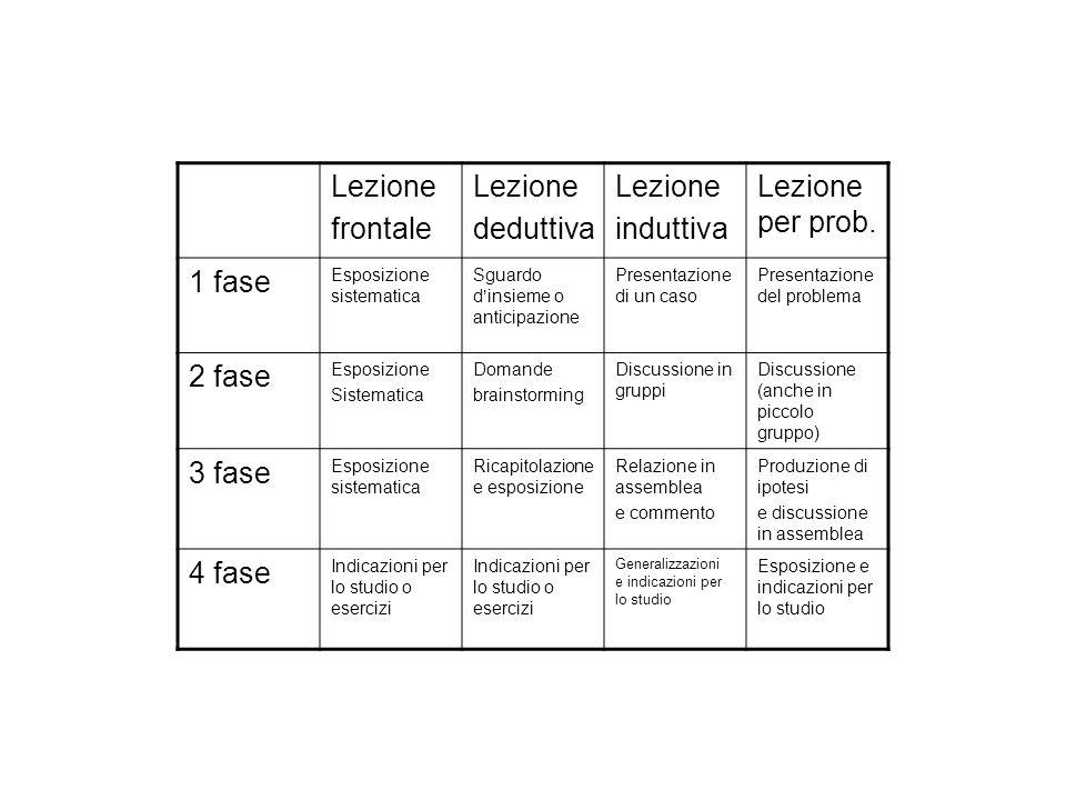 Lezione frontale Lezione deduttiva Lezione induttiva Lezione per prob. 1 fase Esposizione sistematica Sguardo dinsieme o anticipazione Presentazione d