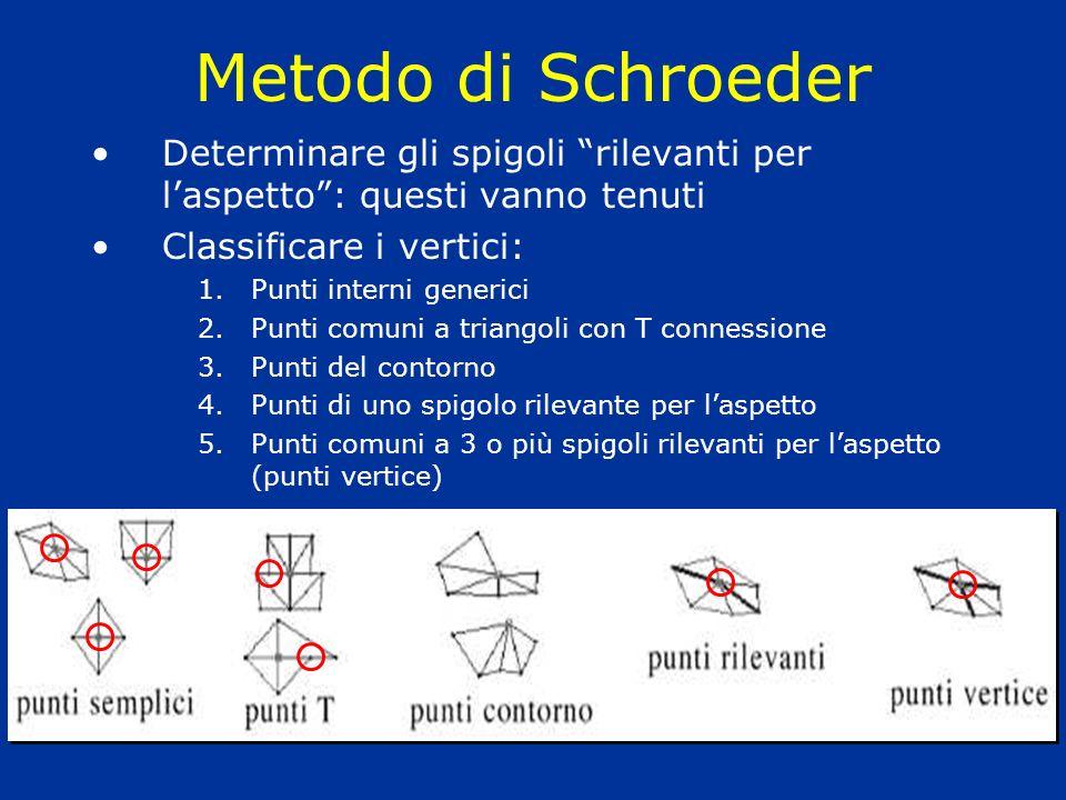 Metodo di Schroeder Determinare gli spigoli rilevanti per laspetto: questi vanno tenuti Classificare i vertici: 1.Punti interni generici 2.Punti comun