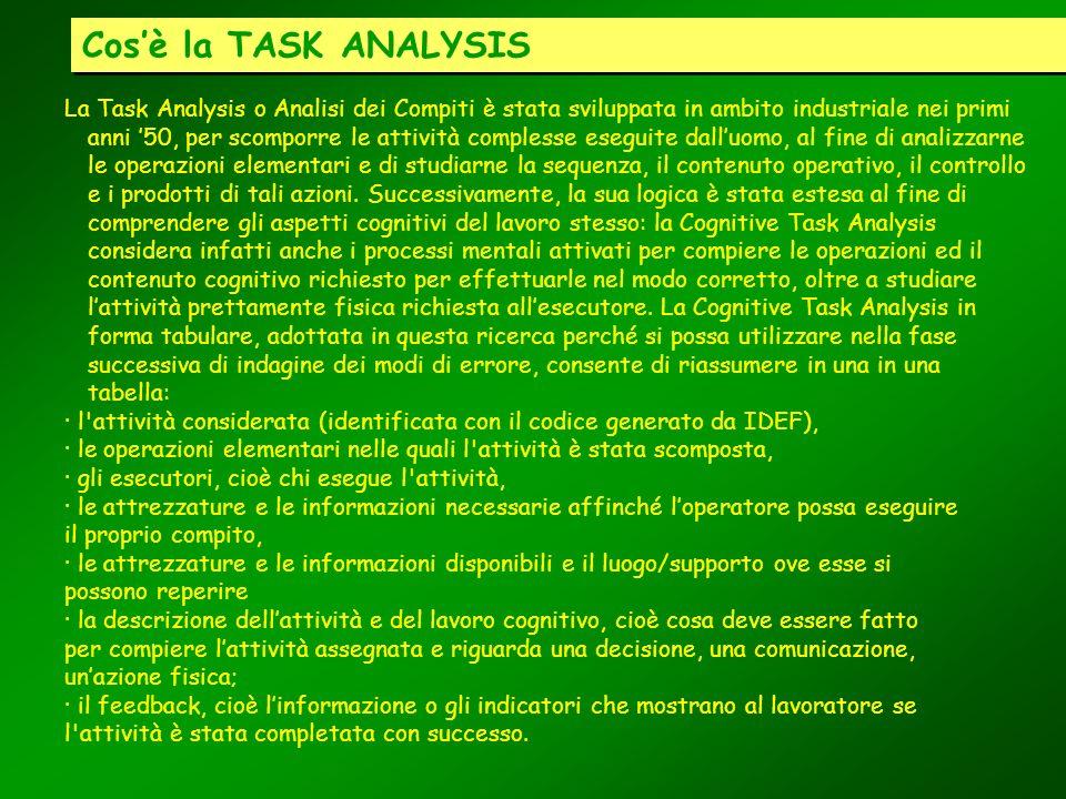 Cosè la TASK ANALYSIS La Task Analysis o Analisi dei Compiti è stata sviluppata in ambito industriale nei primi anni 50, per scomporre le attività com