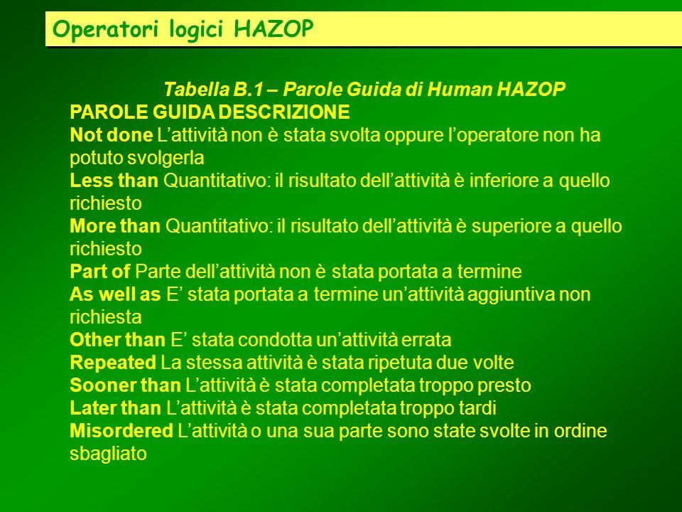 Operatori logici HAZOP Tabella B.1 – Parole Guida di Human HAZOP PAROLE GUIDA DESCRIZIONE Not done Lattività non è stata svolta oppure loperatore non