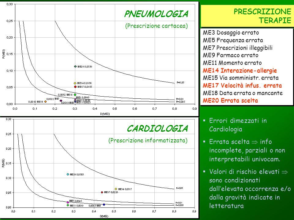 PRESCRIZIONE TERAPIE ME3 Dosaggio errato ME5 Frequenza errata ME7 Prescrizioni illeggibili ME9 Farmaco errato ME11 Momento errato ME14 Interazione-all