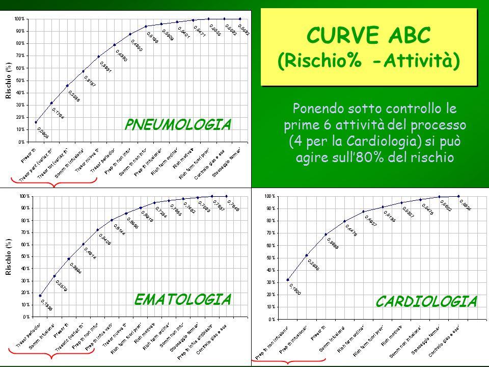 CARDIOLOGIA CURVE ABC (Rischio% -Attività) Ponendo sotto controllo le prime 6 attività del processo (4 per la Cardiologia) si può agire sull80% del ri