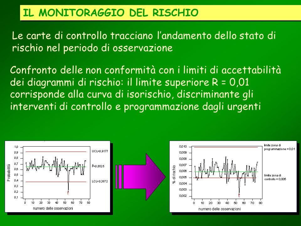 Le carte di controllo tracciano landamento dello stato di rischio nel periodo di osservazione IL MONITORAGGIO DEL RISCHIO Confronto delle non conformi