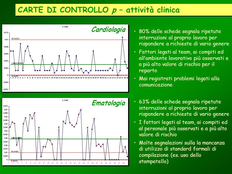 CARTE DI CONTROLLO p – attività clinica Cardiologia Ematologia 80% delle schede segnala ripetute interruzioni al proprio lavoro per rispondere a richi