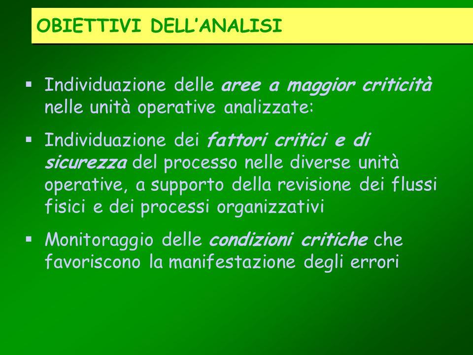 Individuazione delle aree a maggior criticità nelle unità operative analizzate: Individuazione dei fattori critici e di sicurezza del processo nelle d