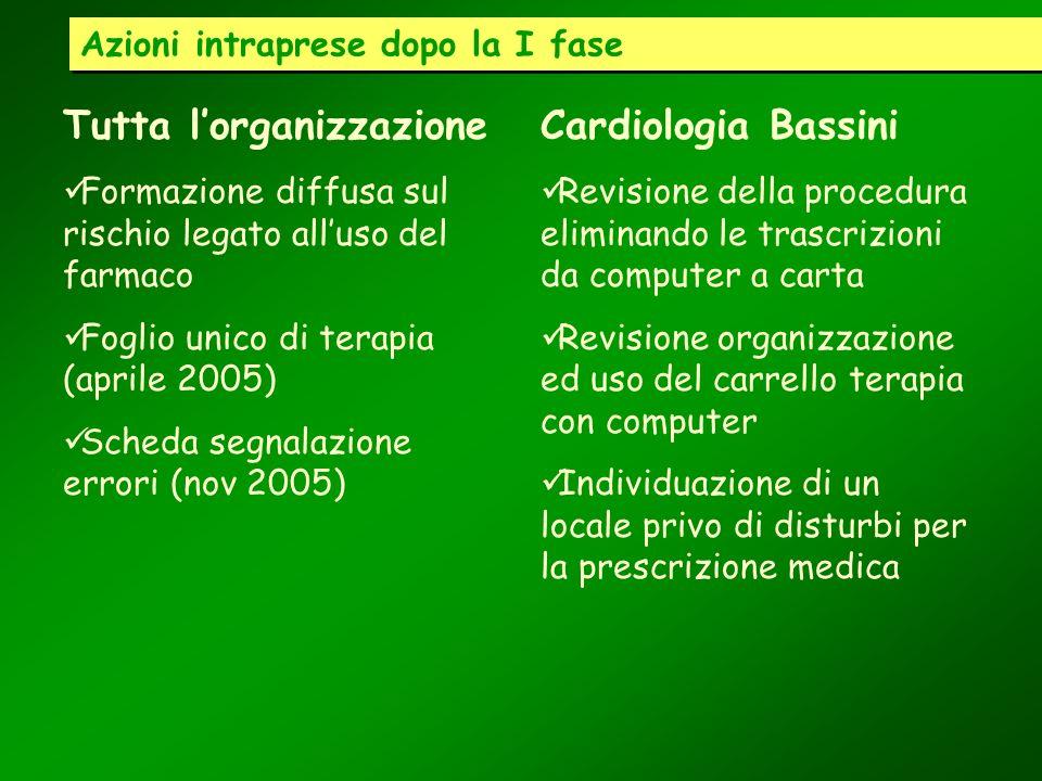 Azioni intraprese dopo la I fase Tutta lorganizzazione Formazione diffusa sul rischio legato alluso del farmaco Foglio unico di terapia (aprile 2005)