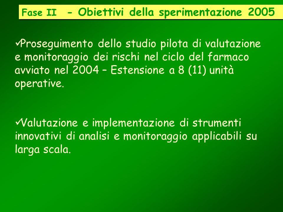 Fase II - Obiettivi della sperimentazione 2005 Proseguimento dello studio pilota di valutazione e monitoraggio dei rischi nel ciclo del farmaco avviat