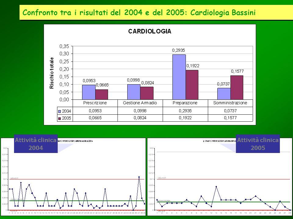 Confronto tra i risultati del 2004 e del 2005: Cardiologia Bassini Attività clinica 2004 Attività clinica 2005