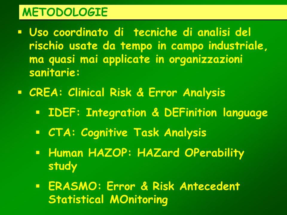 METODOLOGIE Uso coordinato di tecniche di analisi del rischio usate da tempo in campo industriale, ma quasi mai applicate in organizzazioni sanitarie: