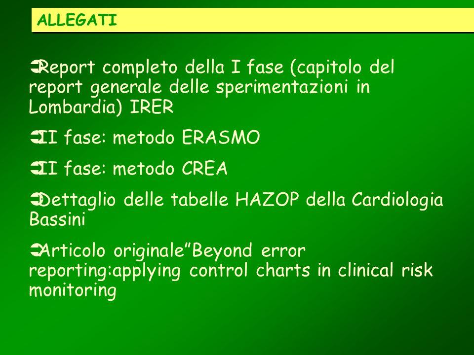 ALLEGATI Report completo della I fase (capitolo del report generale delle sperimentazioni in Lombardia) IRER II fase: metodo ERASMO II fase: metodo CR