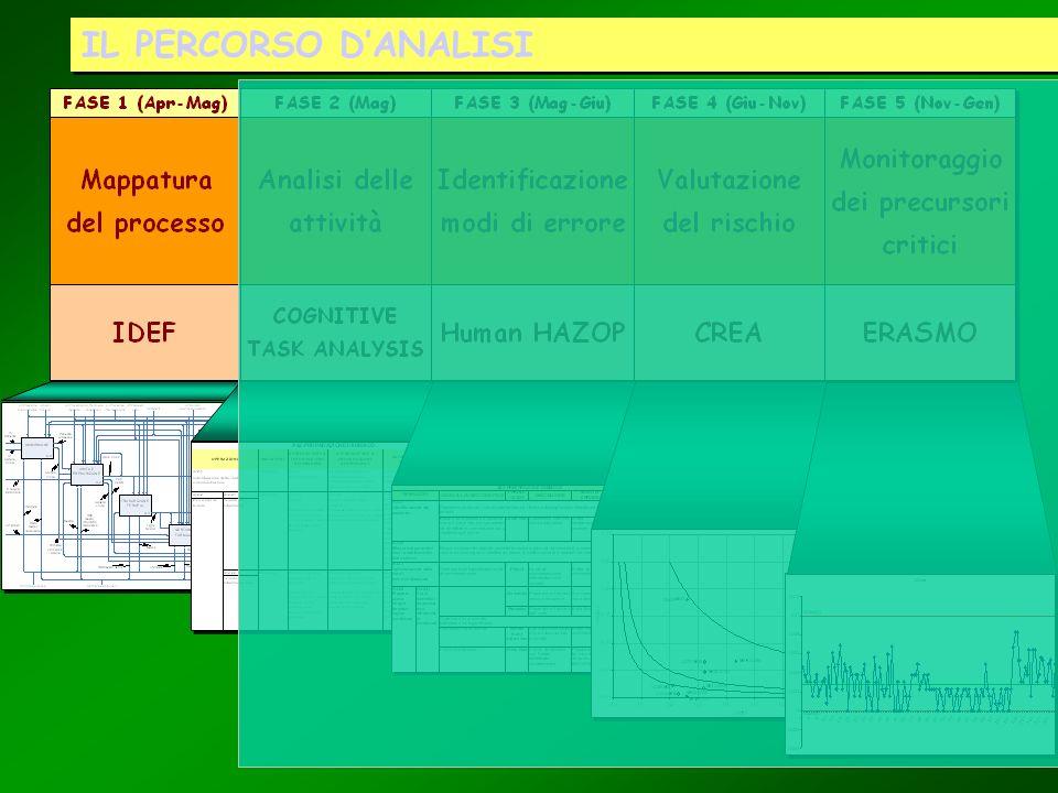 IDEF La tecnica IDEF (Integration DEFinition language) è stata ideata agli inizidegli anni 70, nellambito dell ia aeronautica ed aerospaziale, come metodo standardizzato per eseguire unanalisi funzionale di un oggetto (un processo, un sistema, unorganizzazione, ecc.) attraverso la rappresentazione grafica dello stesso, legando le varie funzioni o nodi (attività del processo) con le relazioni funzionali e dati (informazioni o oggetti fisici).