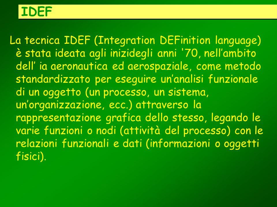 IDEF La tecnica IDEF (Integration DEFinition language) è stata ideata agli inizidegli anni '70, nellambito dell ia aeronautica ed aerospaziale, come m