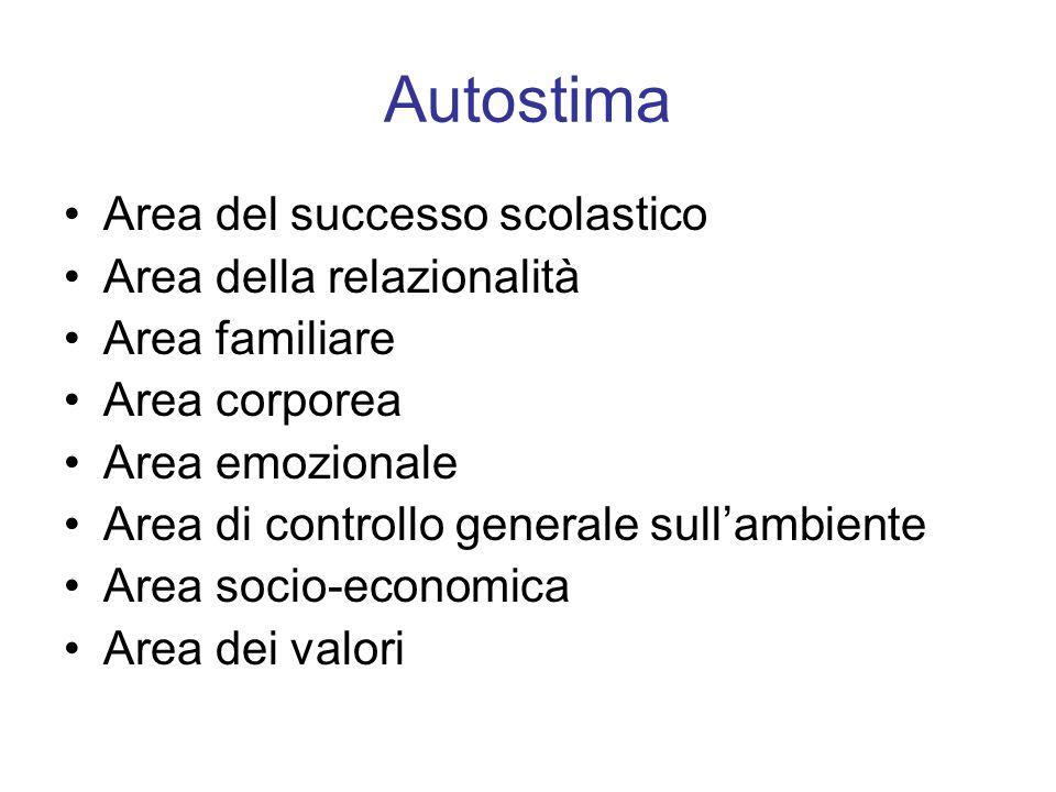 Autostima Area del successo scolastico Area della relazionalità Area familiare Area corporea Area emozionale Area di controllo generale sullambiente A