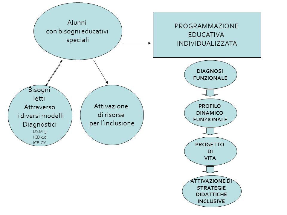 Alunni con bisogni educativi speciali Bisogni letti Attraverso i diversi modelli Diagnostici DSM-5 ICD-10 ICF-CY Attivazione di risorse per l inclusio