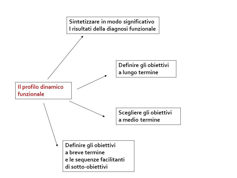 Il profilo dinamico funzionale Sintetizzare in modo significativo I risultati della diagnosi funzionale Definire gli obiettivi a lungo termine Sceglie