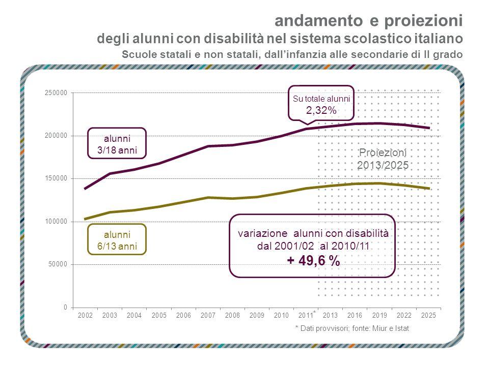 andamento e proiezioni degli alunni con disabilità nel sistema scolastico italiano Scuole statali e non statali, dallinfanzia alle secondarie di II gr