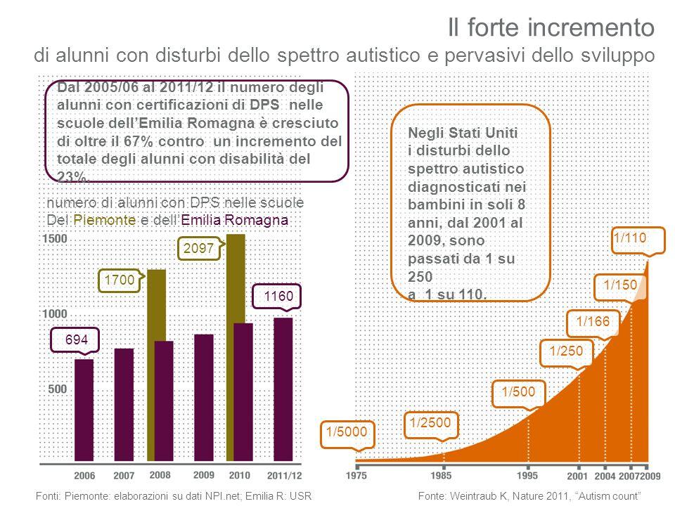 Il forte incremento di alunni con disturbi dello spettro autistico e pervasivi dello sviluppo Fonti: Piemonte: elaborazioni su dati NPI.net; Emilia R: