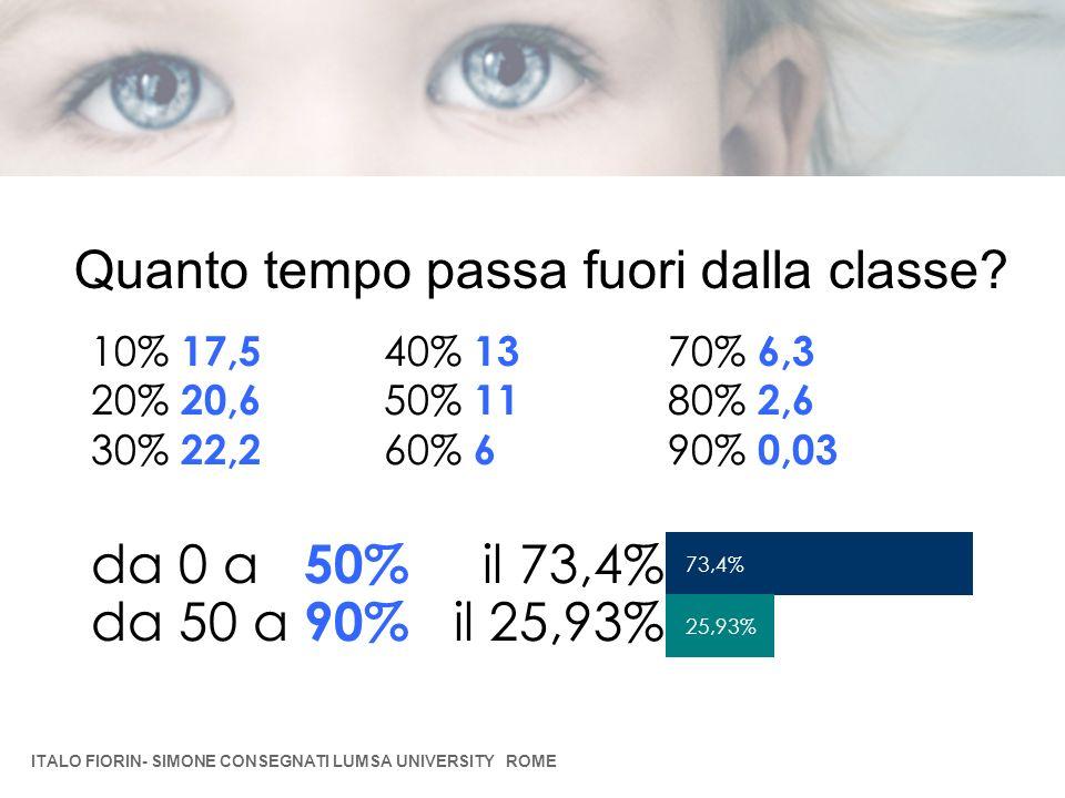 Quanto tempo passa fuori dalla classe? 10% 17,5 20% 20,6 30% 22,2 da 0 a 50% il 73,4% da 50 a 90% il 25,93% 40% 13 50% 11 60% 6 70% 6,3 80% 2,6 90% 0,