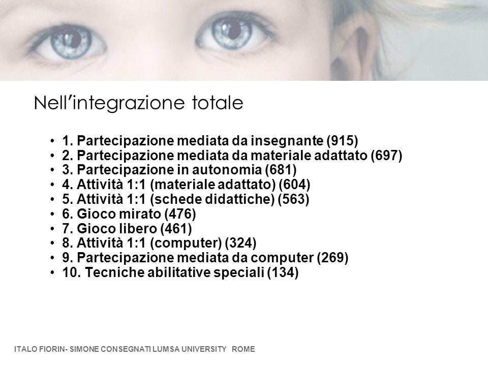 1. Partecipazione mediata da insegnante (915) 2. Partecipazione mediata da materiale adattato (697) 3. Partecipazione in autonomia (681) 4. Attività 1
