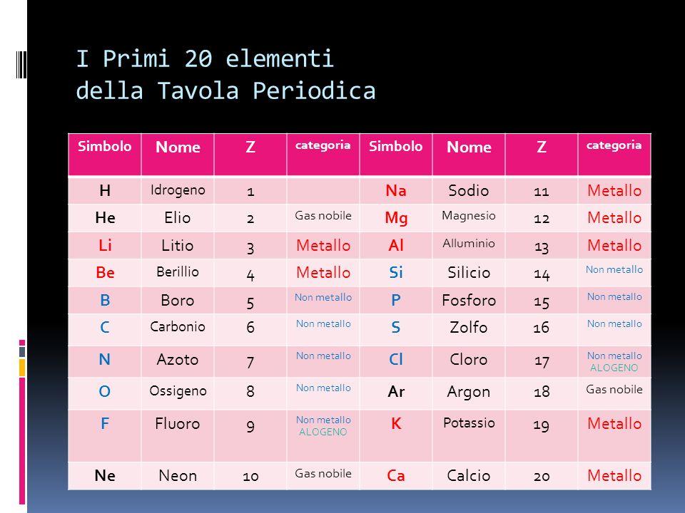 I Primi 20 elementi della Tavola Periodica Simbolo NomeZ categoria Simbolo NomeZ categoria H Idrogeno 1NaSodio11Metallo HeElio2 Gas nobile Mg Magnesio 12Metallo LiLitio3MetalloAl Alluminio 13Metallo Be Berillio 4MetalloSiSilicio14 Non metallo BBoro5 Non metallo PFosforo15 Non metallo C Carbonio 6 Non metallo SZolfo16 Non metallo NAzoto7 Non metallo ClCloro17 Non metallo ALOGENO O Ossigeno 8 Non metallo ArArgon18 Gas nobile FFluoro9 Non metallo ALOGENO K Potassio 19Metallo NeNeon10 Gas nobile CaCalcio20Metallo