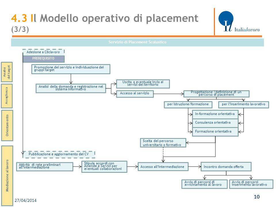 27/04/2014 10 Servizio di Placement Scolastico Mediazione al lavoro Promozione del servizio e individuazione dei gruppi target Analisi della domanda e