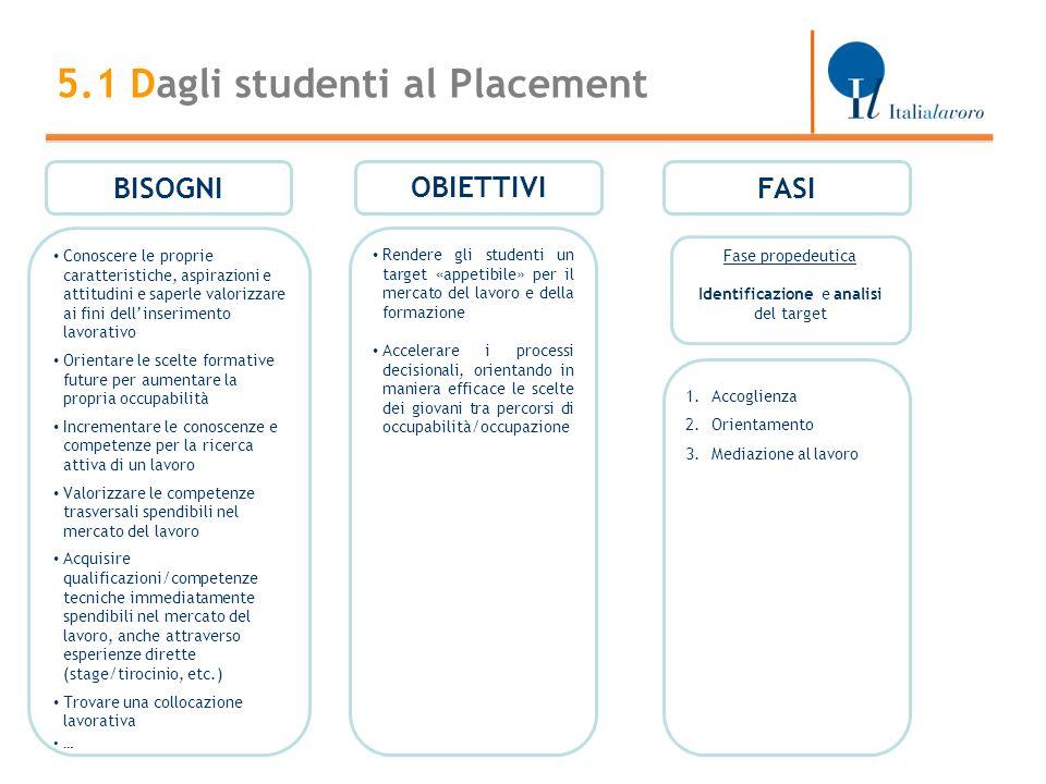 5.1 Dagli studenti al Placement BISOGNIFASI Conoscere le proprie caratteristiche, aspirazioni e attitudini e saperle valorizzare ai fini dellinserimen