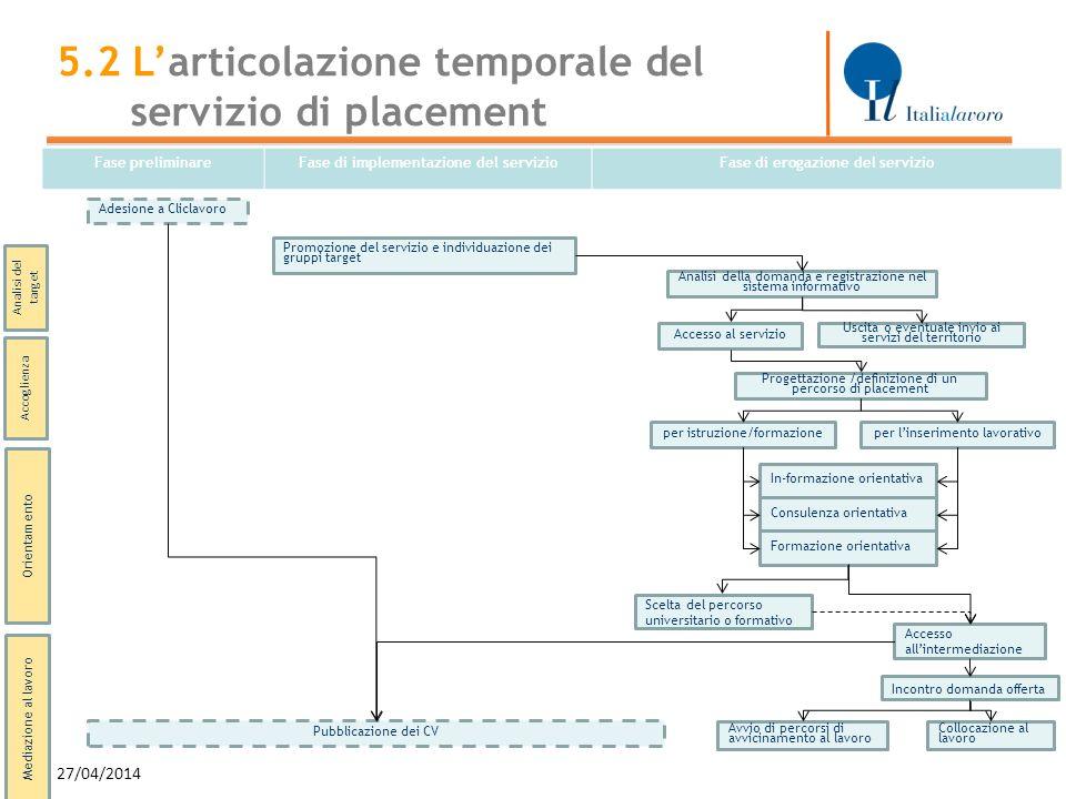 27/04/2014 13 Fase preliminareFase di implementazione del servizioFase di erogazione del servizio Mediazione al lavoro Promozione del servizio e indiv